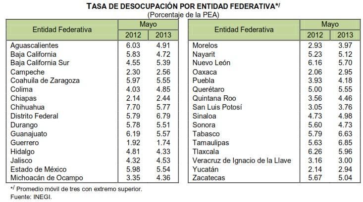 desocupacion por entidad mayo 2013 mexico