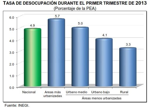 desocupacion primer trimestre 2013