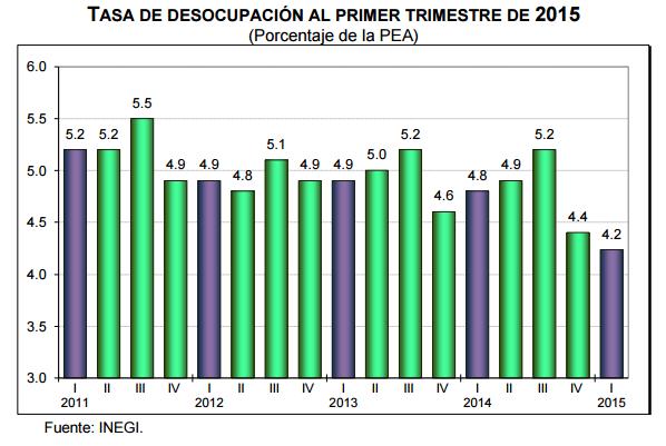 desocupacion primer trimestre 2015
