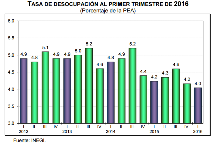 desocupacion primer trimestre 2016