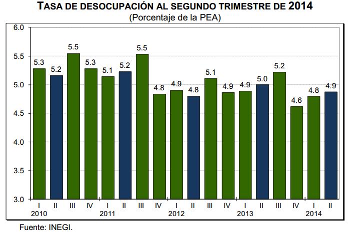 desocupacion segundo trimestre 2014