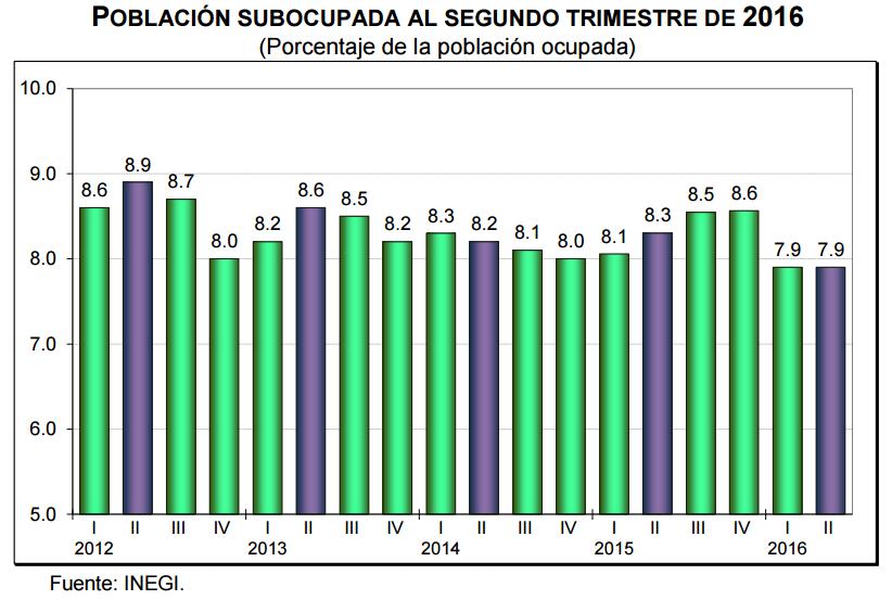 desocupacion segundo trimestre 2016
