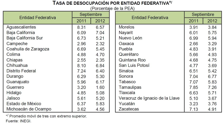 desocupacion septiembre 2012