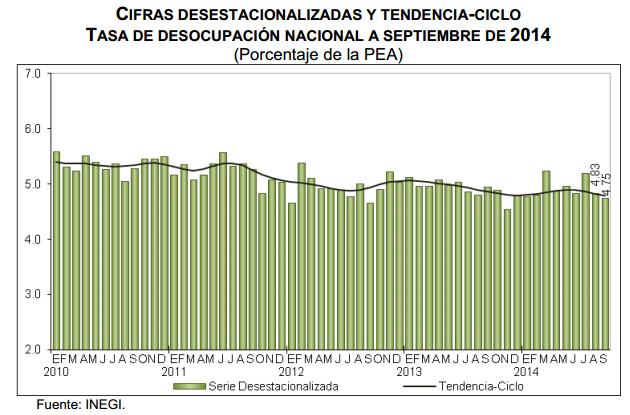 desocupacion septiembre 2014