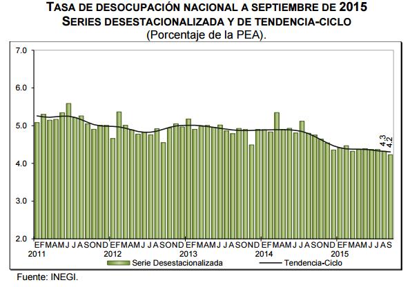 desocupacion septiembre 2015