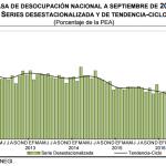 El desempleo México: 3.9% en Septiembre 2016