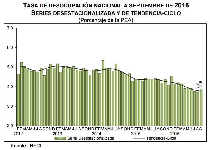 desocupacion-septiembre-2016