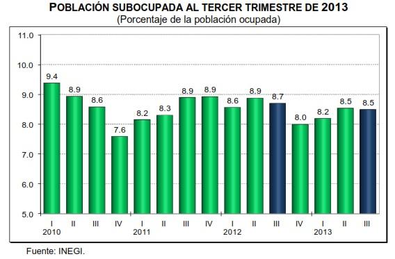 desocupacion tercer trimestre 2013