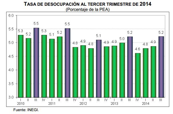 desocupacion tercer trimestre 2014