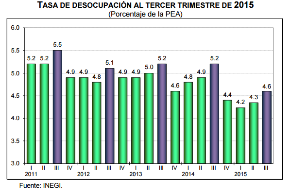 desocupacion tercer trimestre 2015 mexico