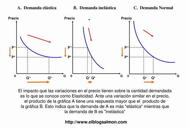 elasticidad_1