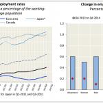Tasa de Empleo OCDE: 65.7% en el Cuarto trimestre 2014