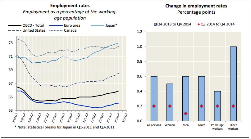 empleo ocde cuarto trimestre 2014
