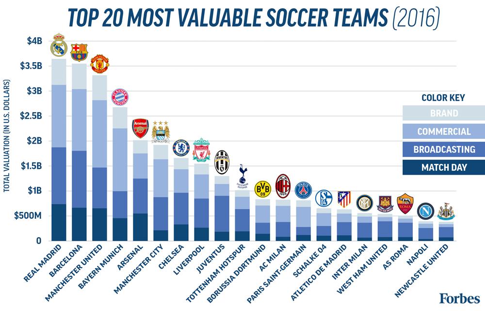 equipos mas valiosos del mundo