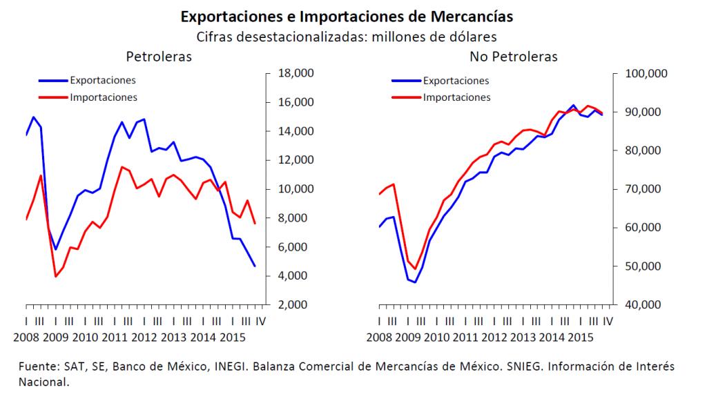 exportaciones e importaciones de mercaderia