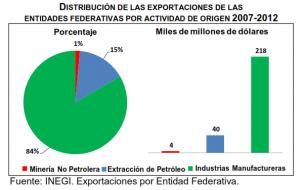 exportaciones entidades federativas2