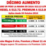 El precio de la Gasolina 2014