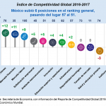 México gana seis lugares en el Indice de competitividad