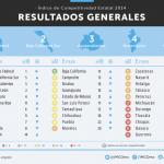 ¿Cuáles son las entidades federativas más competitivas?