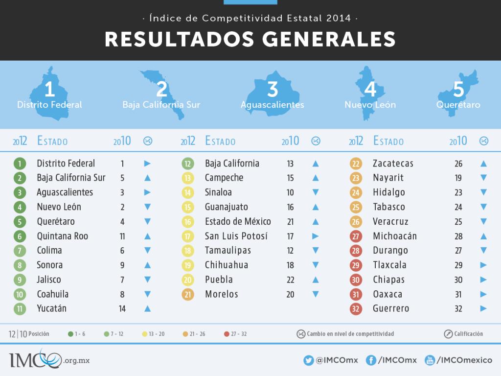 indice competitividad 2014