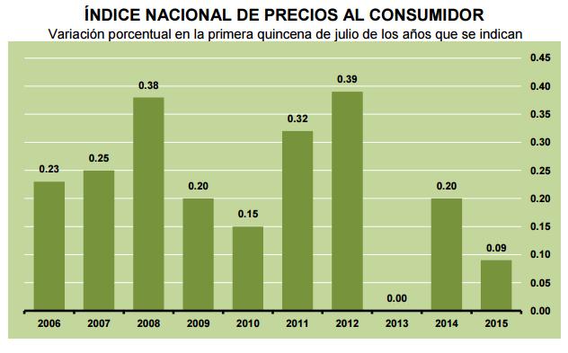 inflacion-primera-quincena-julio-2015