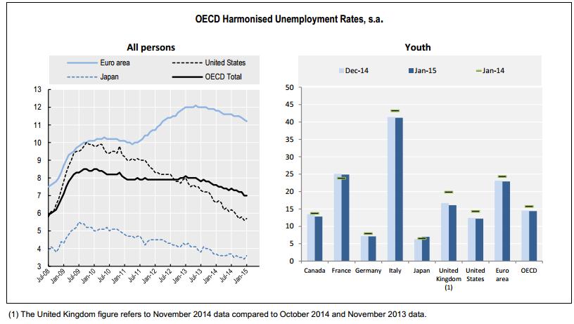 ocde desempleo enero 2015