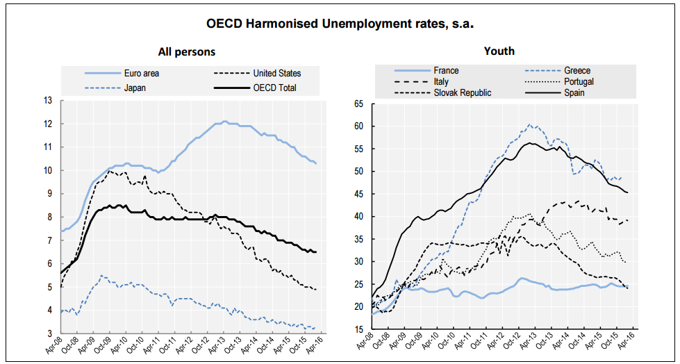 ocde desempleo febrero 2016