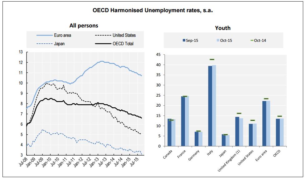 ocde desempleo octubre 2015