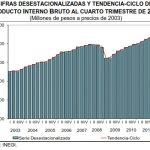 México PIB 2012: 3.9% de Crecimiento