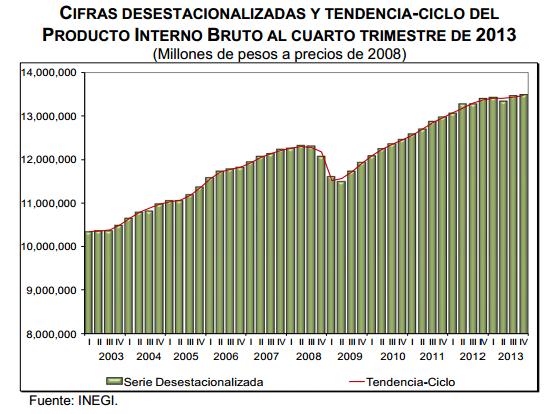 pib cuarto trimestre 2013