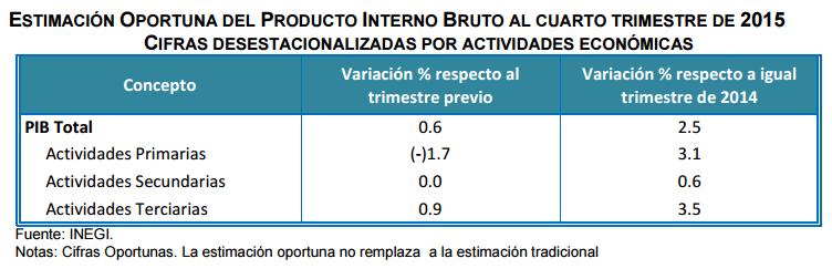 pib cuarto trimestre 2015 actividades