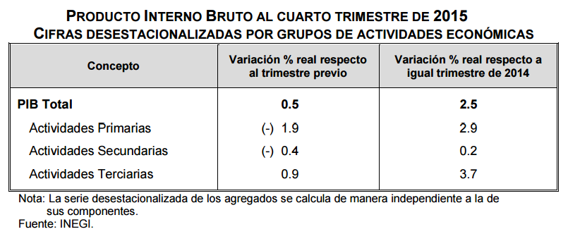 pib cuarto trimestre 2015 por actividades