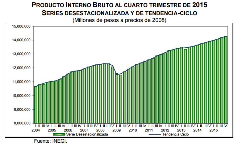pib cuarto trimestre 2015