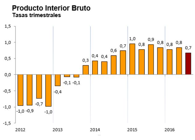 pib-espana-tercer-trimestre-2016