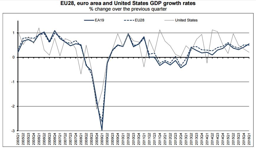 pib europa primer trimestre 2016