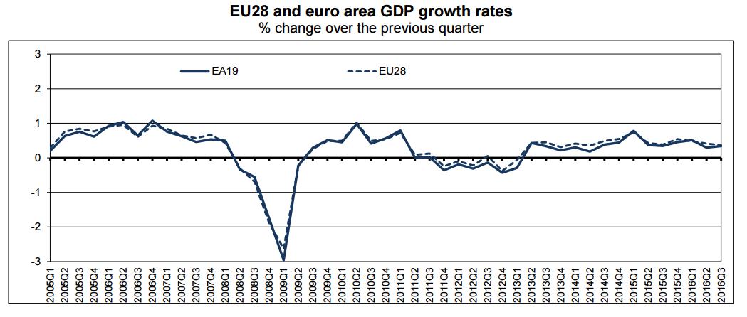 pib-europa-tercer-trimestre-2016