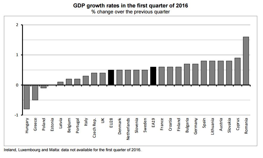 pib europa trimestre 1 2016