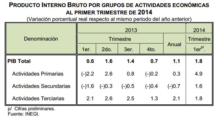 pib mexico primer trimestre 2014