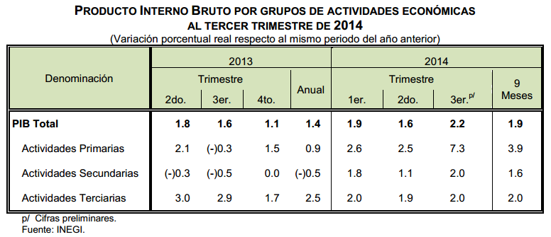 pib mexico tercer trimestre 2014