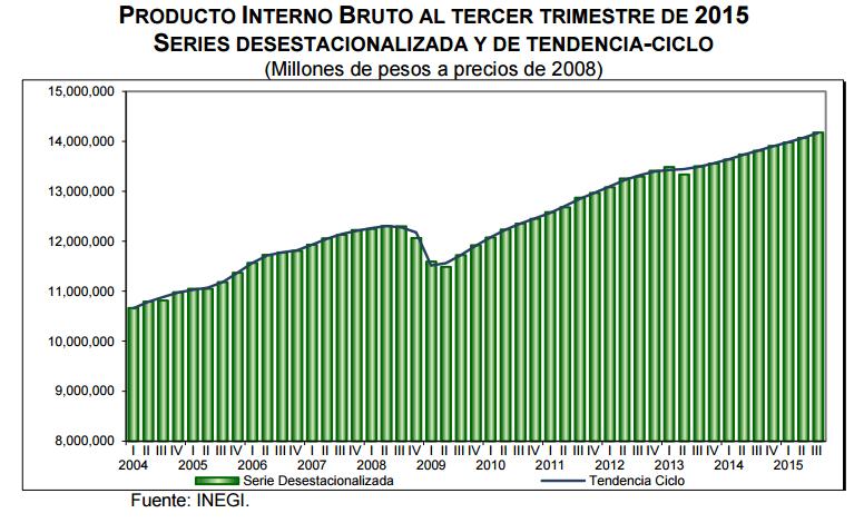pib mexico tercer trimestre 2015