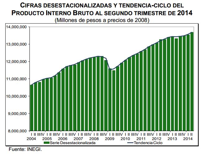 pib segundo trimestre 2014