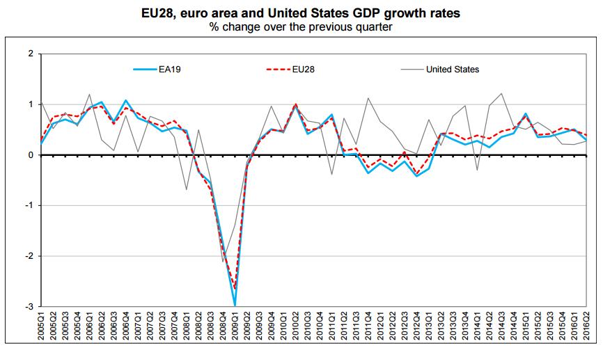 pib segundo trimestre 2016 europa