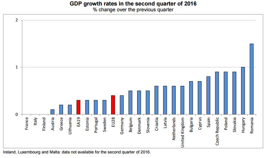 pib segundo trimestre europa 2016