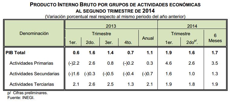 pib segundo trimestre mexico 2014