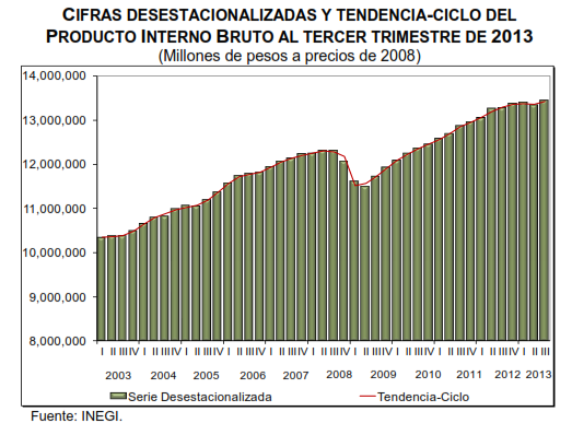 pib tercer trimestre 2013