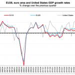 PIB de la zona euro: 0.3% en el tercer trimestre de 2016