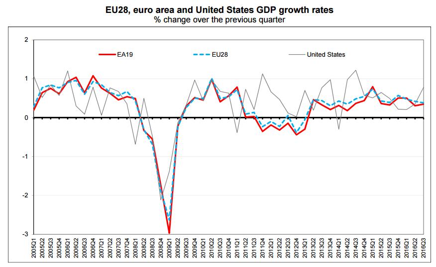 pib-zona-euro