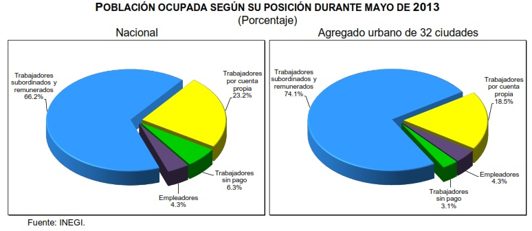 poblacion desocupacion mayo 2013 mexico