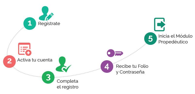 prepaenlineasep-esquemas-convocatoriov1