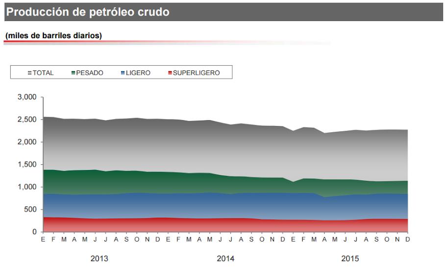 produccion petroleo
